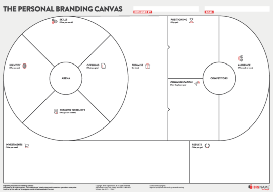 the personal branding canvas in english