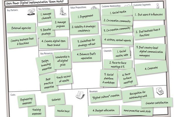 il business model canvas dell'implementazione del team digitale per Open Power
