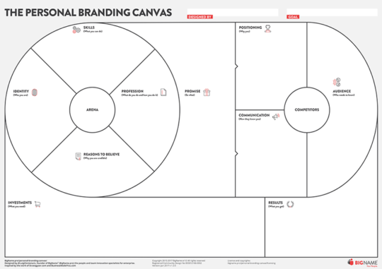 personal branding canvas in english