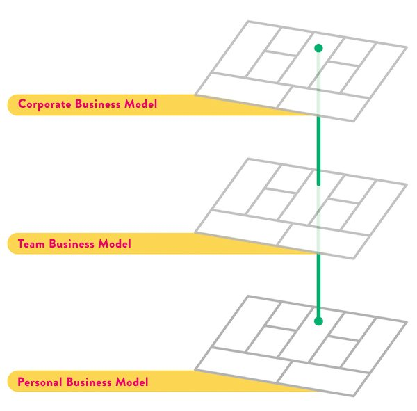 Business Model Alignment: Strategy, Operations, Professional Development